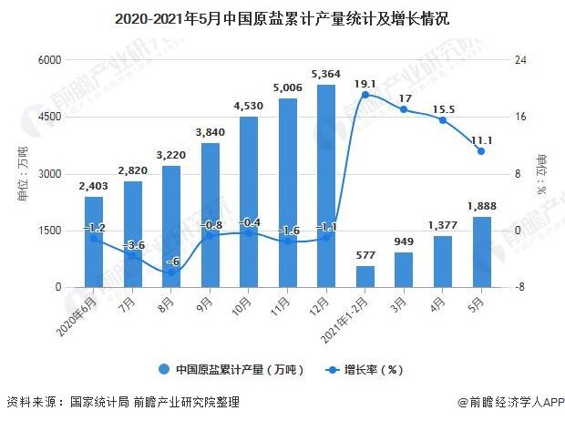 2020-2021年5月中国原盐累计产量统计及增长情况