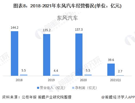 圖表8:2018-2021年東風汽車經營情況(單位:億元)