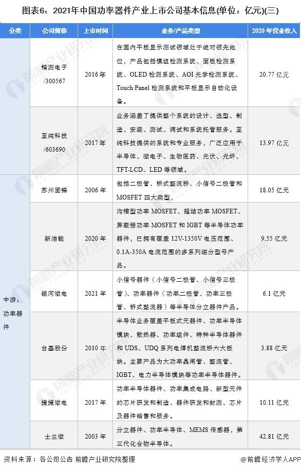 图表6:2021年中国功率器件产业上市公司基本信息(单位:亿元)(三)