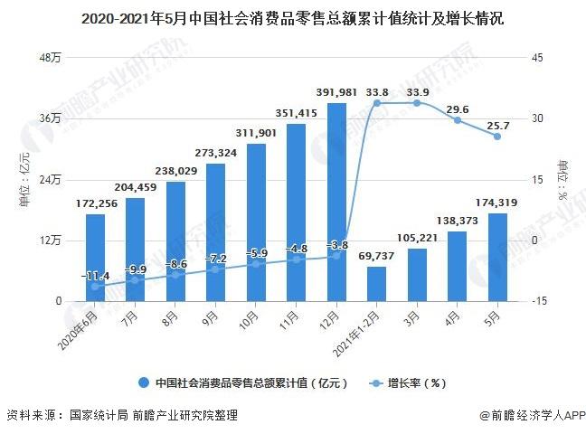 2020-2021年5月中国社会消费品零售总额累计值统计及增长情况