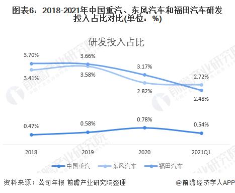 圖表6:2018-2021年中國重汽、東風汽車和福田汽車研發投入占比對比(單位:%)