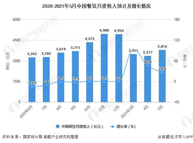 2020-2021年5月中国餐饮月度收入统计及增长情况