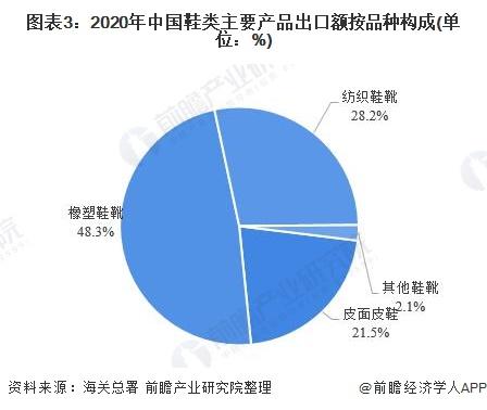 图表3:2020年中国鞋类主要产品出口额按品种构成(单位:%)