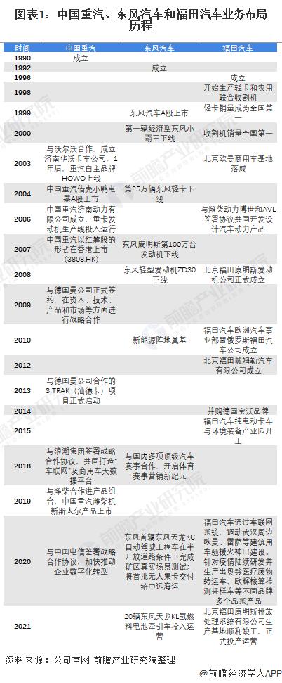 圖表1:中國重汽、東風汽車和福田汽車業務布局歷程