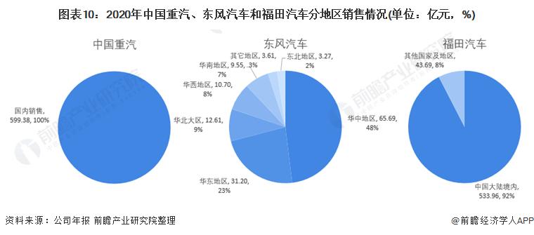 圖表10:2020年中國重汽、東風汽車和福田汽車分地區銷售情況(單位:億元,%)