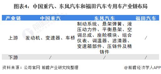 圖表4:中國重汽、東風汽車和福田汽車專用車產業鏈布局