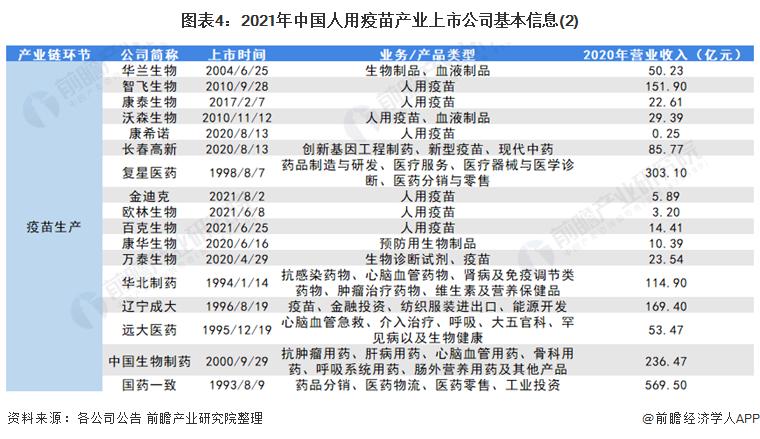 图表4:2021年中国人用疫苗产业上市公司基本信息(2)