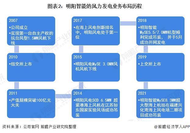 圖表2:明陽智能的風力發電業務布局歷程
