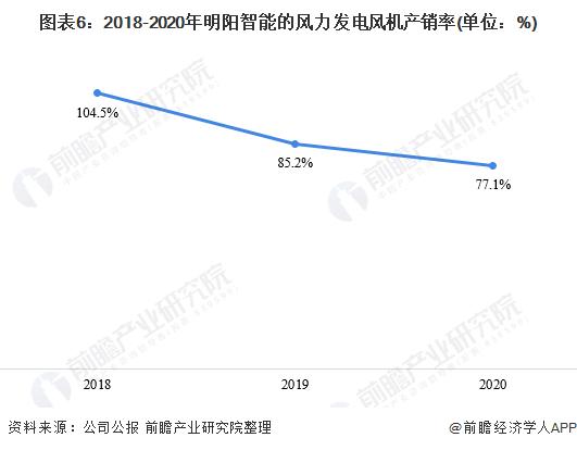 圖表6:2018-2020年明陽智能的風力發電風機產銷率(單位:%)