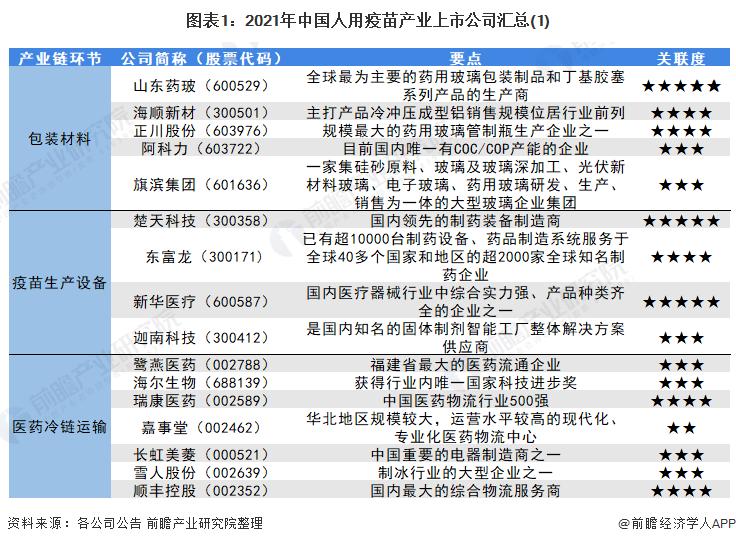 图表1:2021年中国人用疫苗产业上市公司汇总(1)