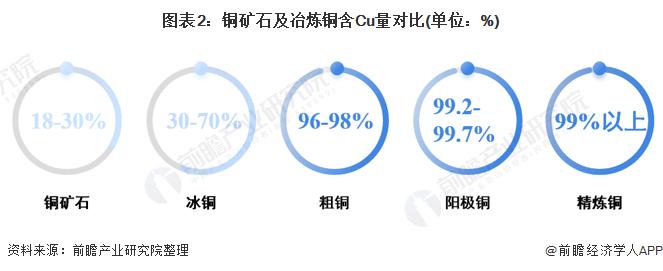 圖表2:銅礦石及冶煉銅含Cu量對比(單位:%)