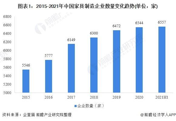 图表1:2015-2021年中国家具制造企业数量变化趋势(单位:家)