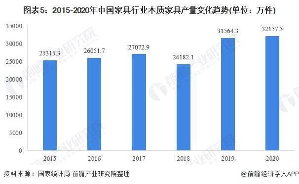 图表5:2015-2020年中国家具行业木质家具产量变化趋势(单位:万件)