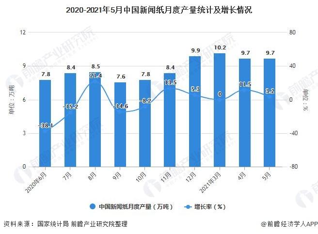 2020-2021年5月中国新闻纸月度产量统计及增长情况