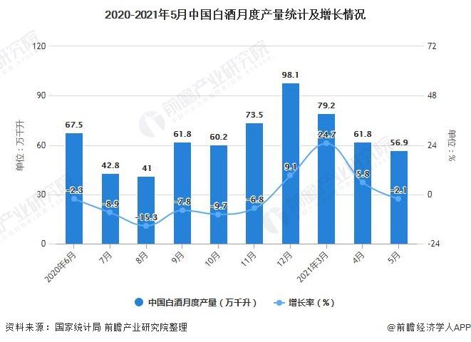 2020-2021年5月中国白酒月度产量统计及增长情况