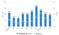 2021年1-5月中国白酒行业市场供给现状分析 1-5月白酒产量突破300万千升