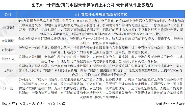 """图表8:""""十四五""""期间中国云计算软件上市公司-云计算软件业务规划"""