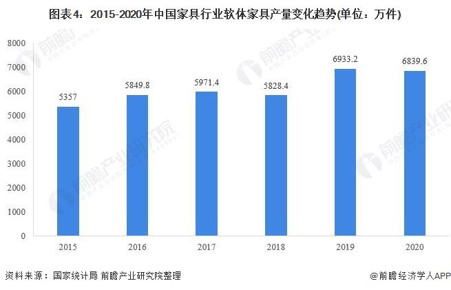 图表4:2015-2020年中国家具行业软体家具产量变化趋势(单位:万件)