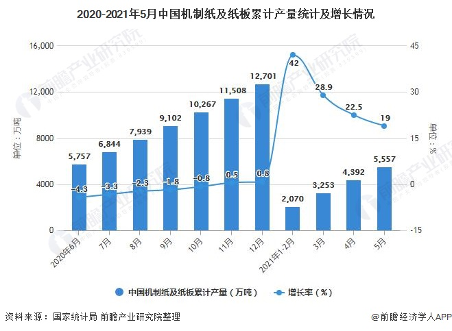 2020-2021年5月中国机制纸及纸板累计产量统计及增长情况