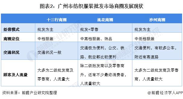 图表2:广州市纺织服装批发市场商圈发展现状