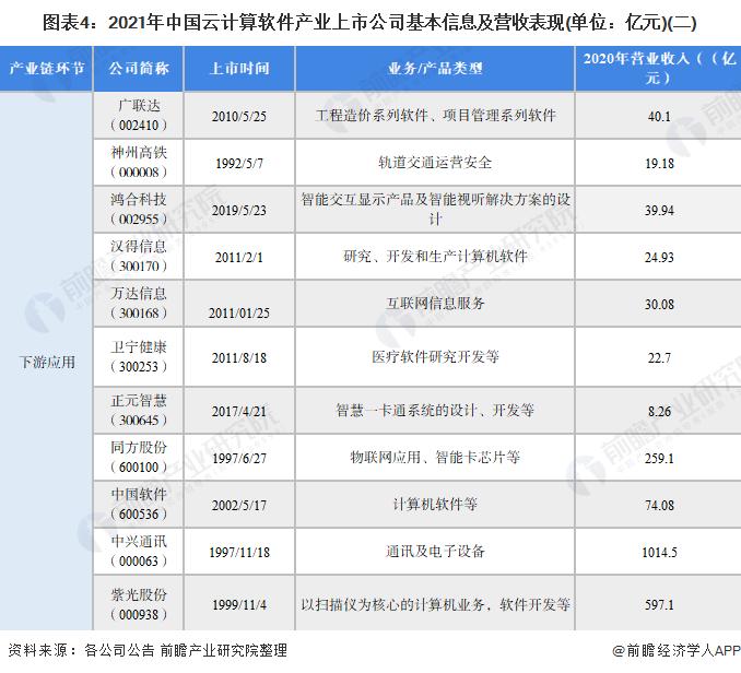 图表4:2021年中国云计算软件产业上市公司基本信息及营收表现(单位:亿元)(二)