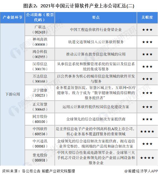 图表2:2021年中国云计算软件产业上市公司汇总(二)