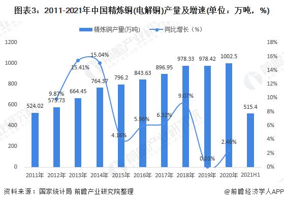 圖表3:2011-2021年中國精煉銅(電解銅)產量及增速(單位:萬噸,%)