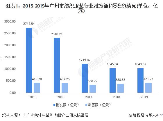 图表1:2015-2019年广州市纺织服装行业批发额和零售额情况(单位:亿元)