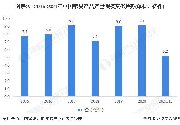 图表2:2015-2021年中国家具产品产量规模变化趋势(单位:亿件)