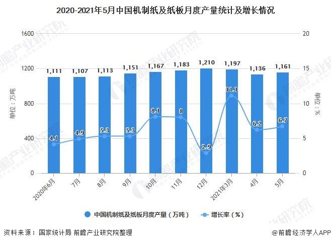 2020-2021年5月中国机制纸及纸板月度产量统计及增长情况