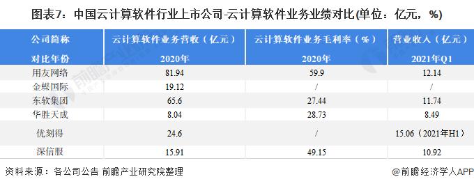 图表7:中国云计算软件行业上市公司-云计算软件业务业绩对比(单位:亿元,%)