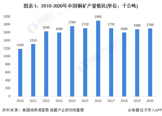 圖表1:2010-2020年中國銅礦產量情況(單位:千公噸)