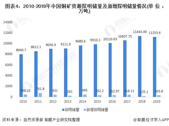 圖表4:2010-2019年中國銅礦資源探明儲量及新增探明儲量情況(單位:萬噸)