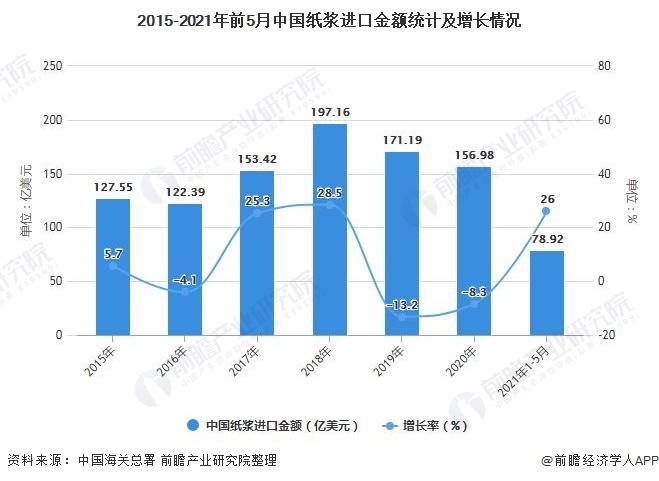 2015-2021年前5月中国纸浆进口金额统计及增长情况
