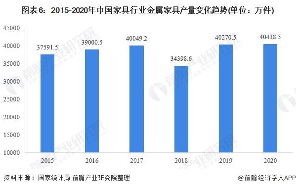 图表6:2015-2020年中国家具行业金属家具产量变化趋势(单位:万件)