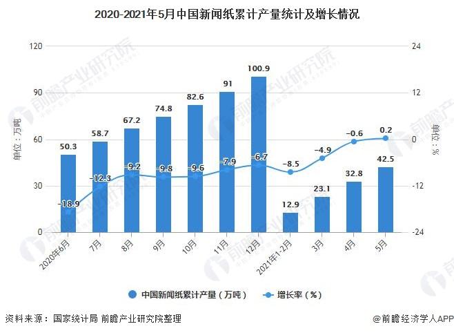2020-2021年5月中国新闻纸累计产量统计及增长情况