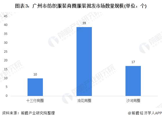 图表3:广州市纺织服装商圈服装批发市场数量规模(单位:个)