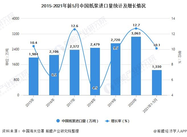 2015-2021年前5月中国纸浆进口量统计及增长情况
