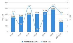 2021年1-5月中国造纸行业产量规模及进口市场分析 1-5月新闻纸产量突破40万吨
