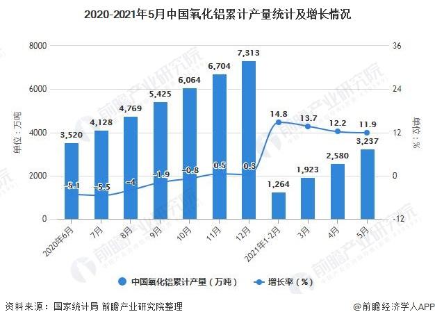 2020-2021年5月中国氧化铝累计产量统计及增长情况