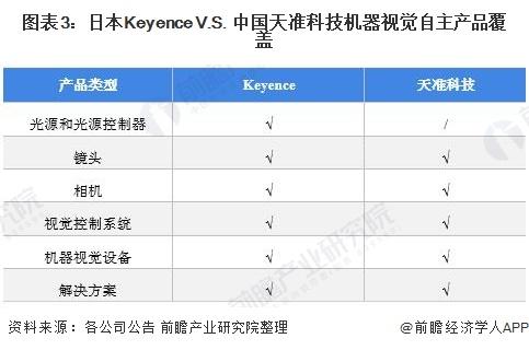 图表3:日本Keyence V.S. 中国天准科技机器视觉自主产品覆盖