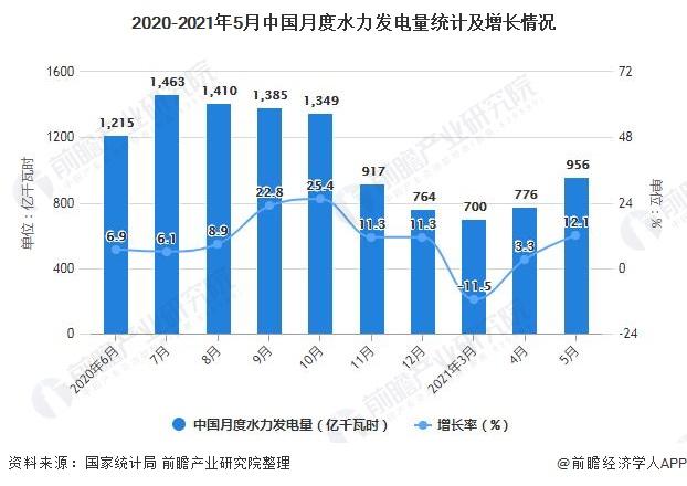 2020-2021年5月中国月度水力发电量统计及增长情况
