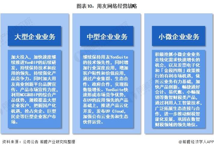 图表10:用友网络经营战略