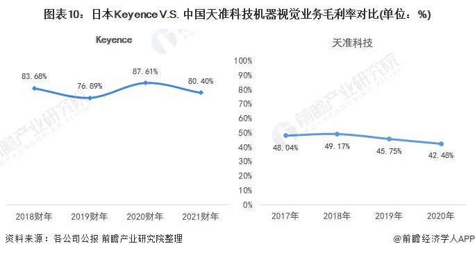 图表10:日本Keyence V.S. 中国天准科技机器视觉业务毛利率对比(单位:%)