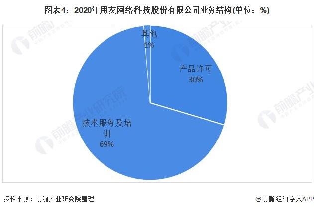 图表4:2020年用友网络科技股份有限公司业务结构(单位:%)