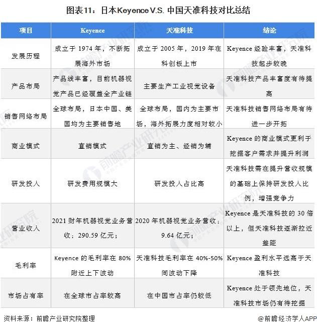 图表11:日本Keyence V.S. 中国天准科技对比总结