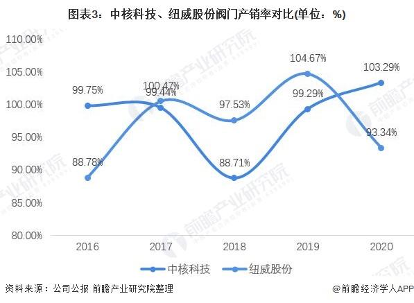 圖表3:中核科技、紐威股份閥門產銷率對比(單位:%)