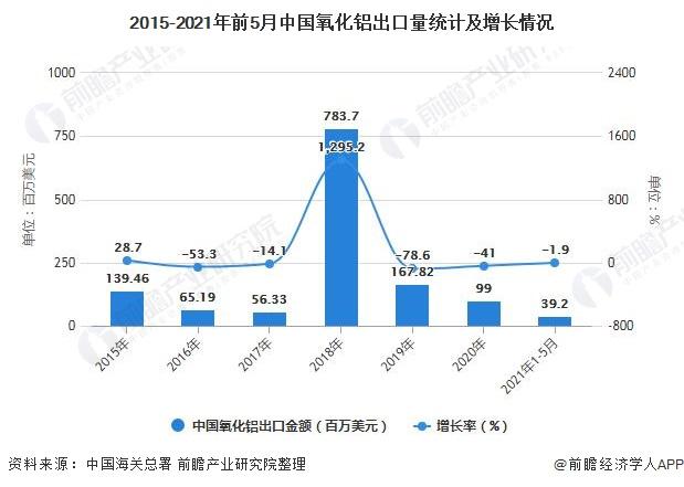 2015-2021年前5月中国氧化铝出口量统计及增长情况