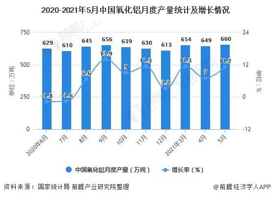 2020-2021年5月中国氧化铝月度产量统计及增长情况