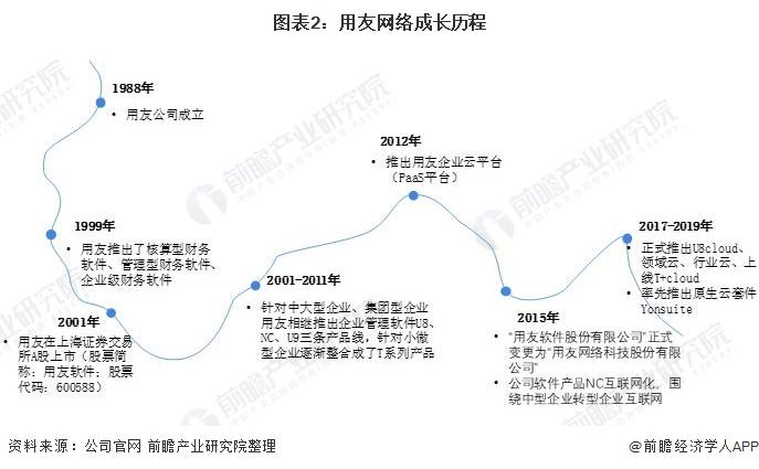 图表2:用友网络成长历程